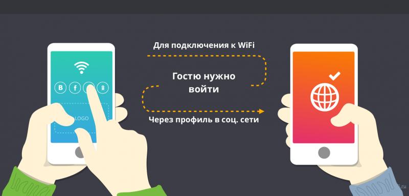 Как сделать общественную сеть с доступом в интернет