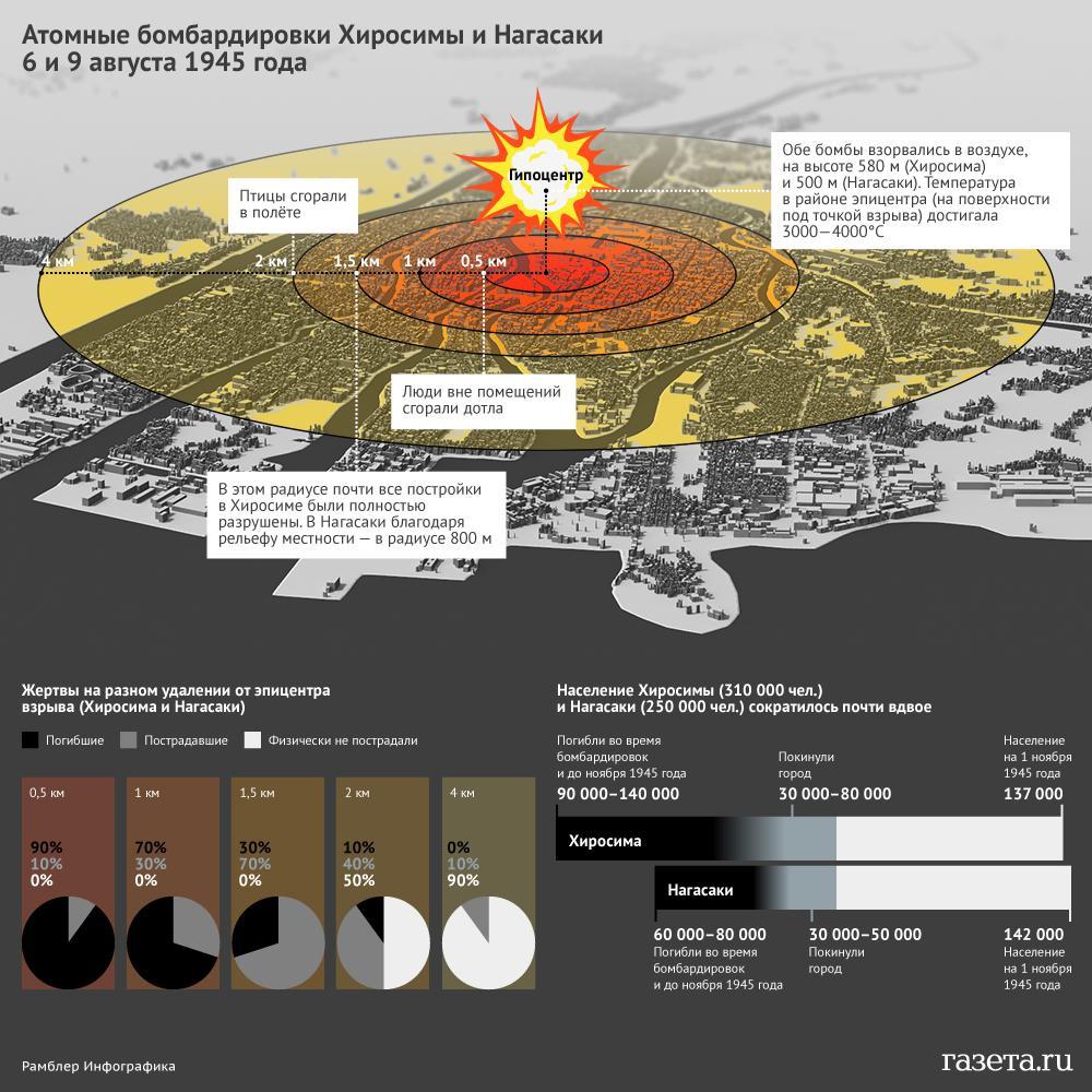 хиросима и нагасаки ядерная бомба фото